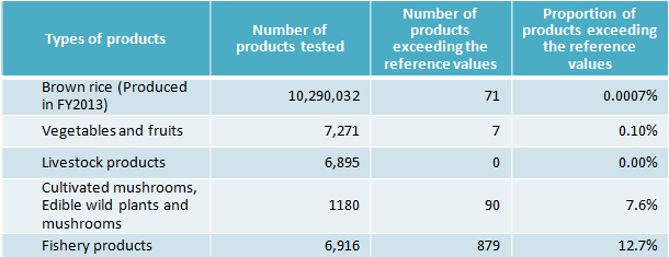 Table of inspection results from April 2013 to Mar.2014