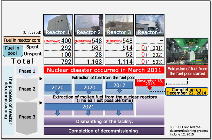 Image: What is decommissioning?