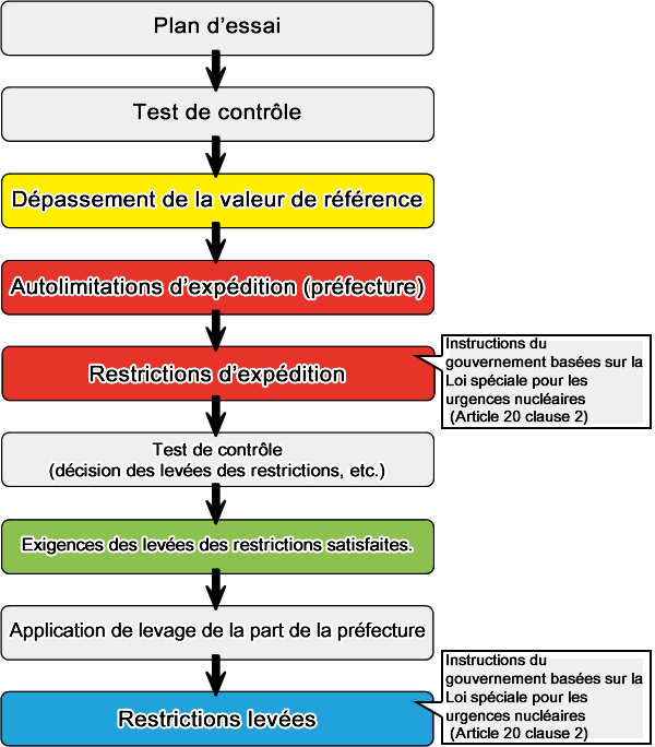 From monitoring to lifting restrictions flowchart
