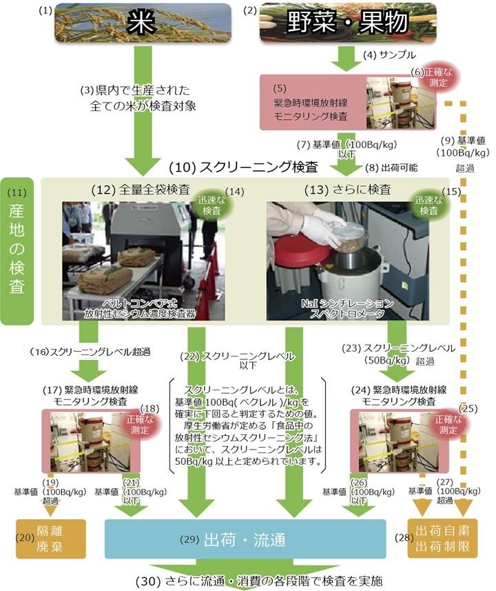 http://www.pref.fukushima.lg.jp/img/portal/img_89-2_1.jpg
