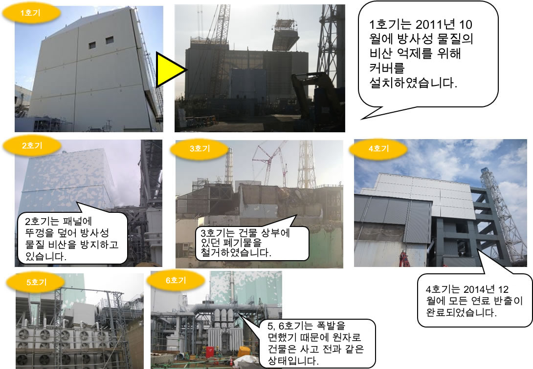 Current Situation(2015.10)of Reactors 1-6
