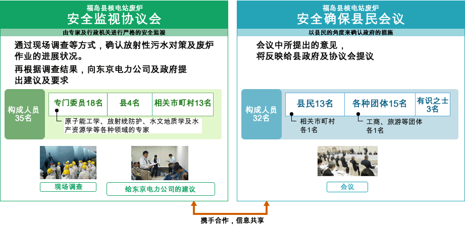 Image: Prefectural Safety Checking System