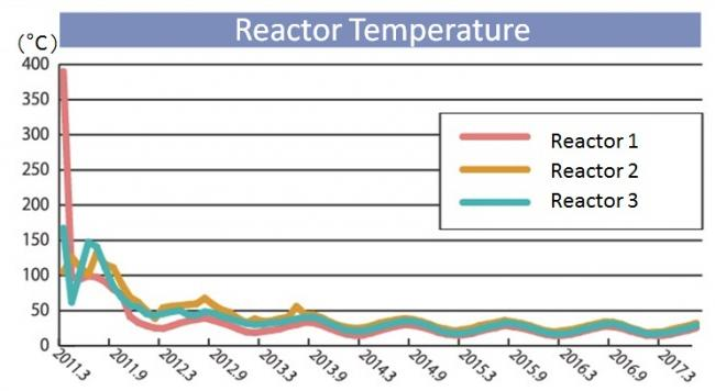Temperatures of reactors