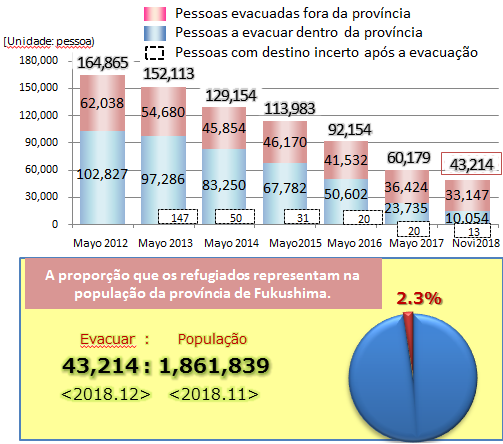 Transition of the number of evacuees