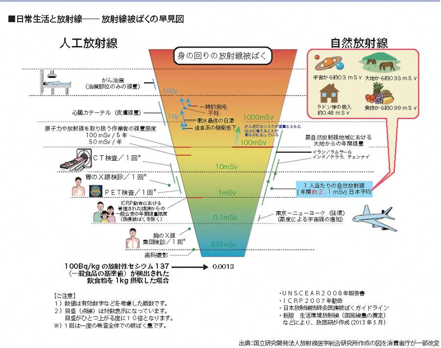 日常生活における放射線の影響について (消費者庁の資料より)
