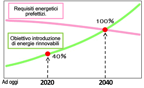 Image: Target for Renewable Energy Adoption