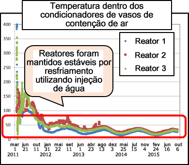 Image:Reactor temperature