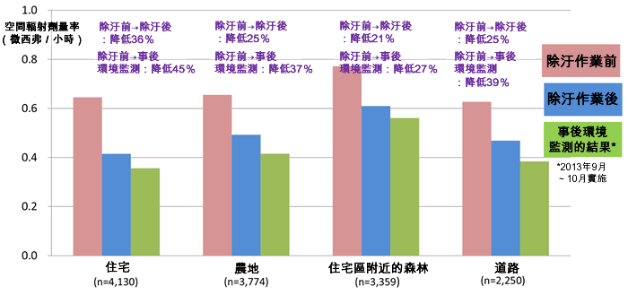 Image : Effect on Decontamination Work in Tamura City2