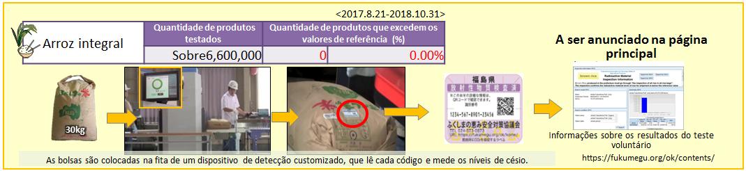 Teste de cada saco de arroz