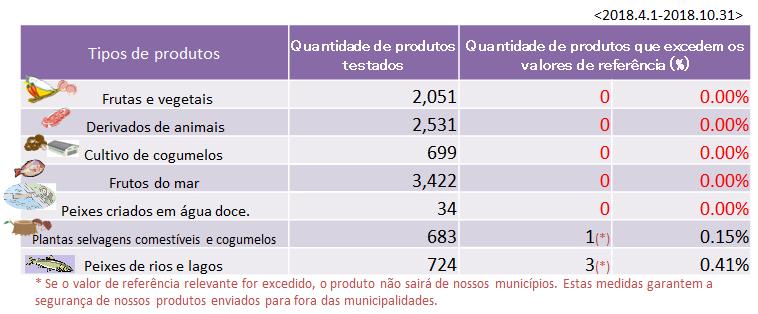 Monitoramento dos resultados dos produtos agrícolas, silvícolas e de pesca