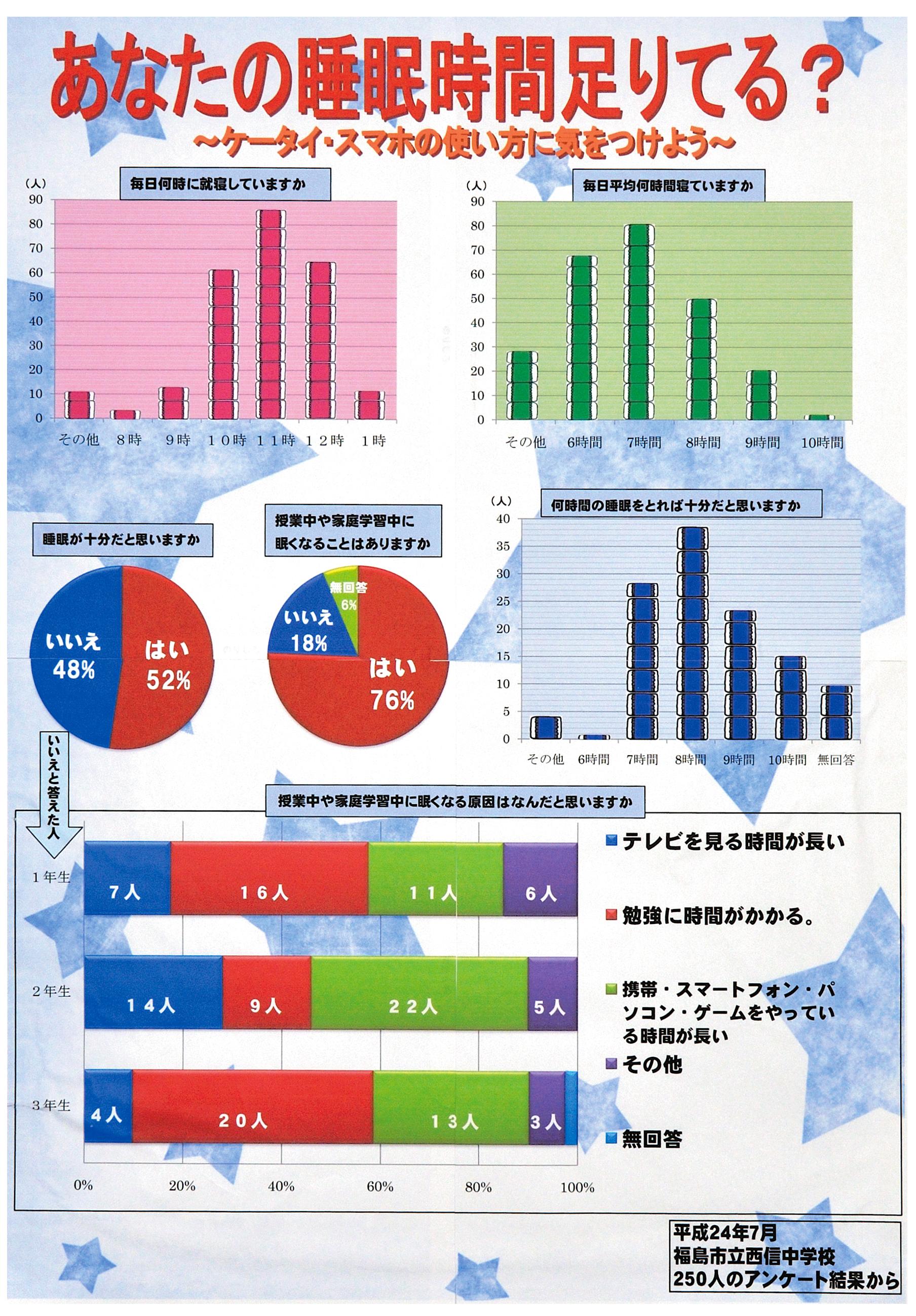 第63回(平成25年度)統計グラフコンクール パソコン統計グラフの部入選作品