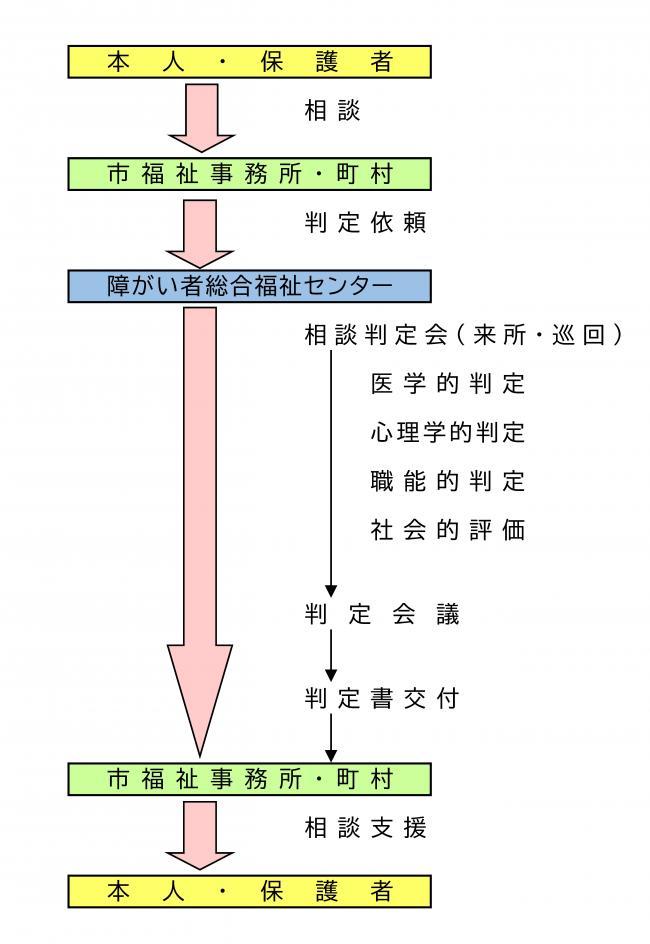 知的障がい者相談判定会について - 福島県ホームページ